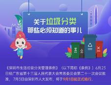 深圳生活垃圾分类标准