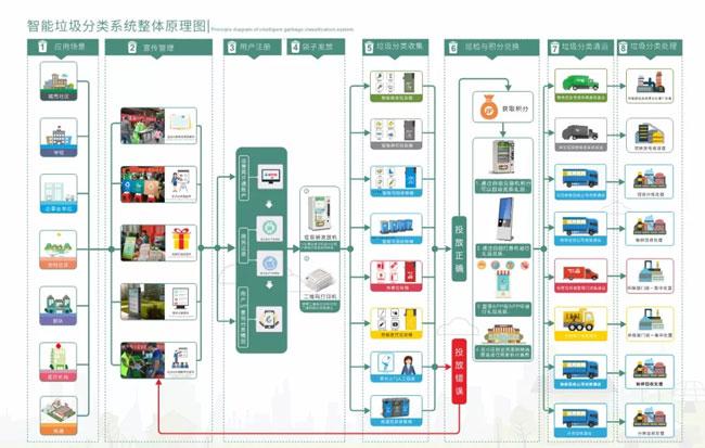 智能垃圾分类系统.jpg