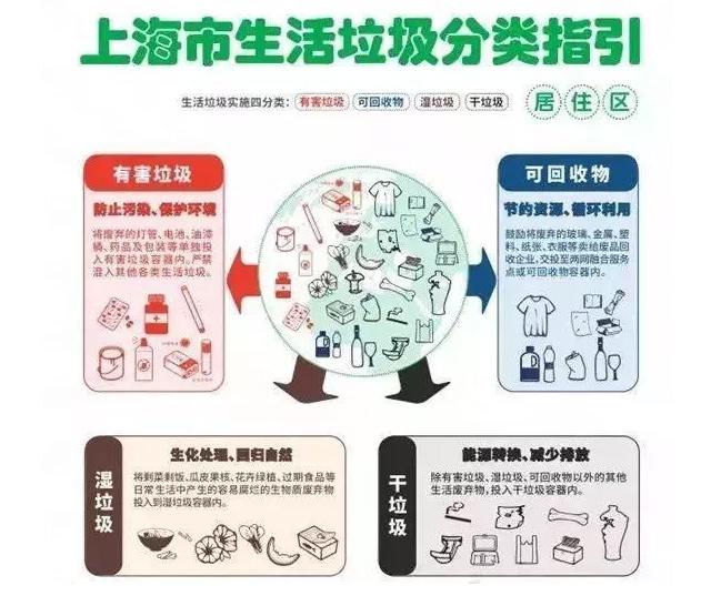 上海生活垃圾分类指南.jpg