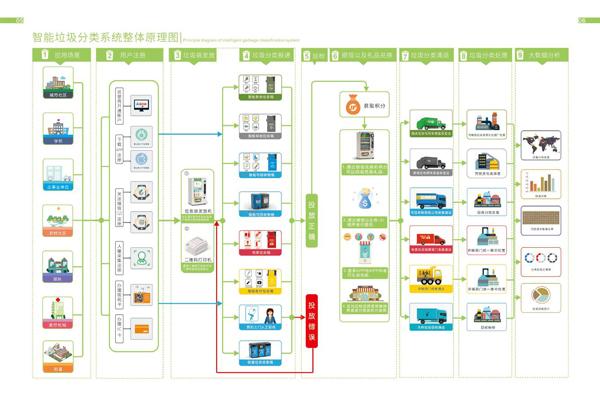 垃圾分类系统图