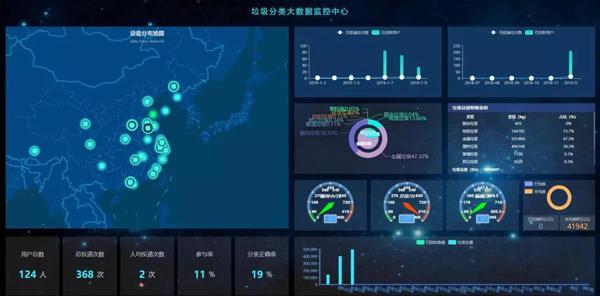 德澜仕垃圾分类大数据监控中心