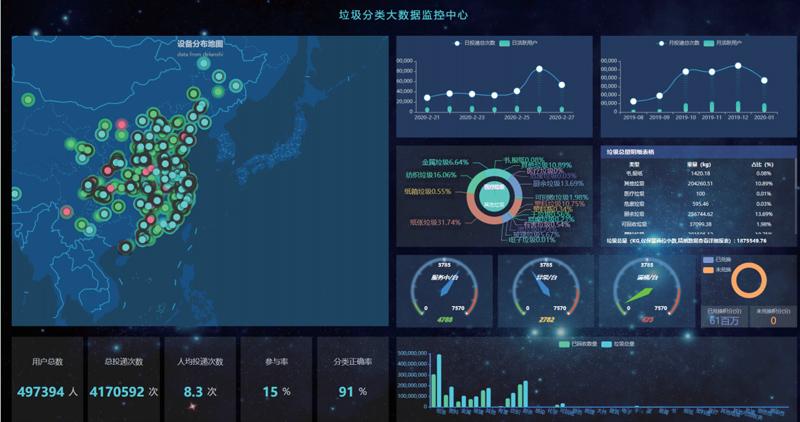 大数据分析智能垃圾分类.jpg