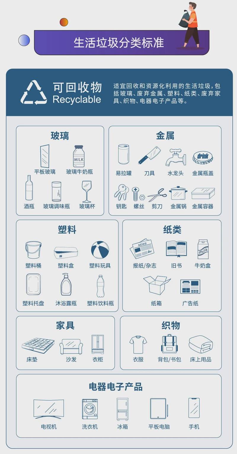 深圳生活垃圾分类标准可回收物